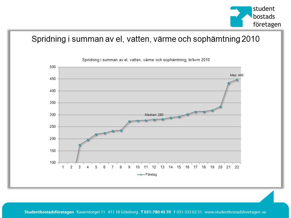 Spridning i summan av el, vatten, värme och sophämtning 2010