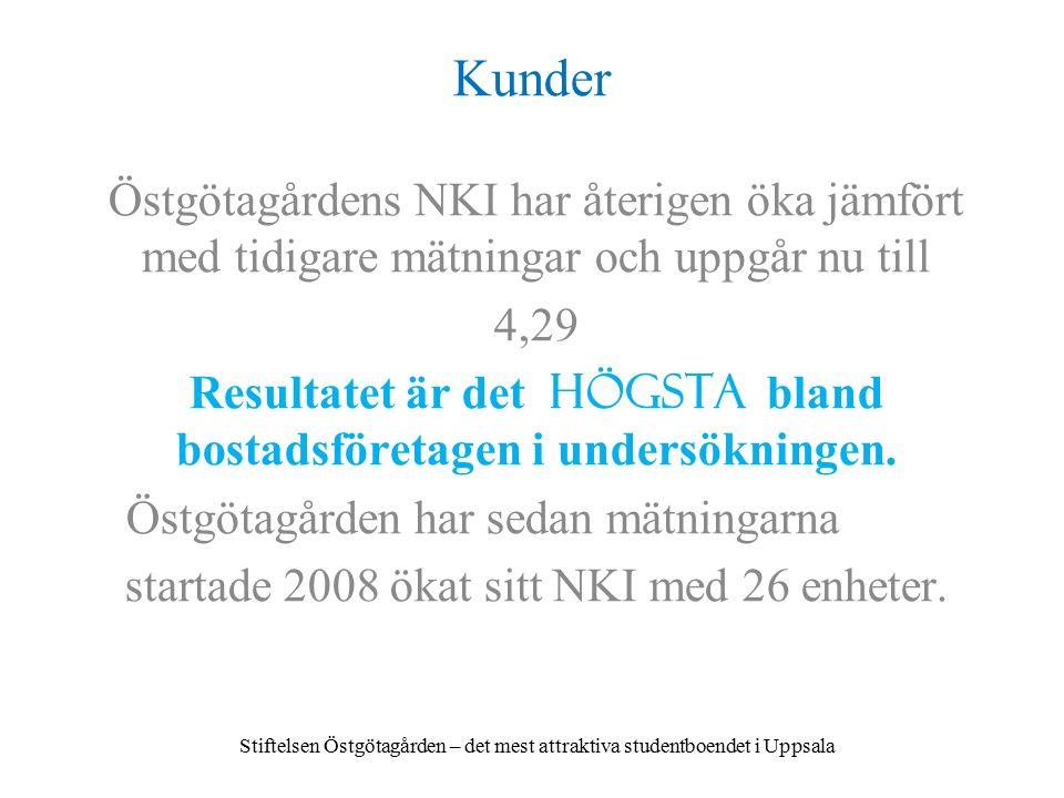 Kunder Östgötagårdens NKI har återigen öka jämfört med tidigare mätningar och uppgår nu till 4,29 Resultatet är det högsta bland bostadsföretagen i undersökningen.