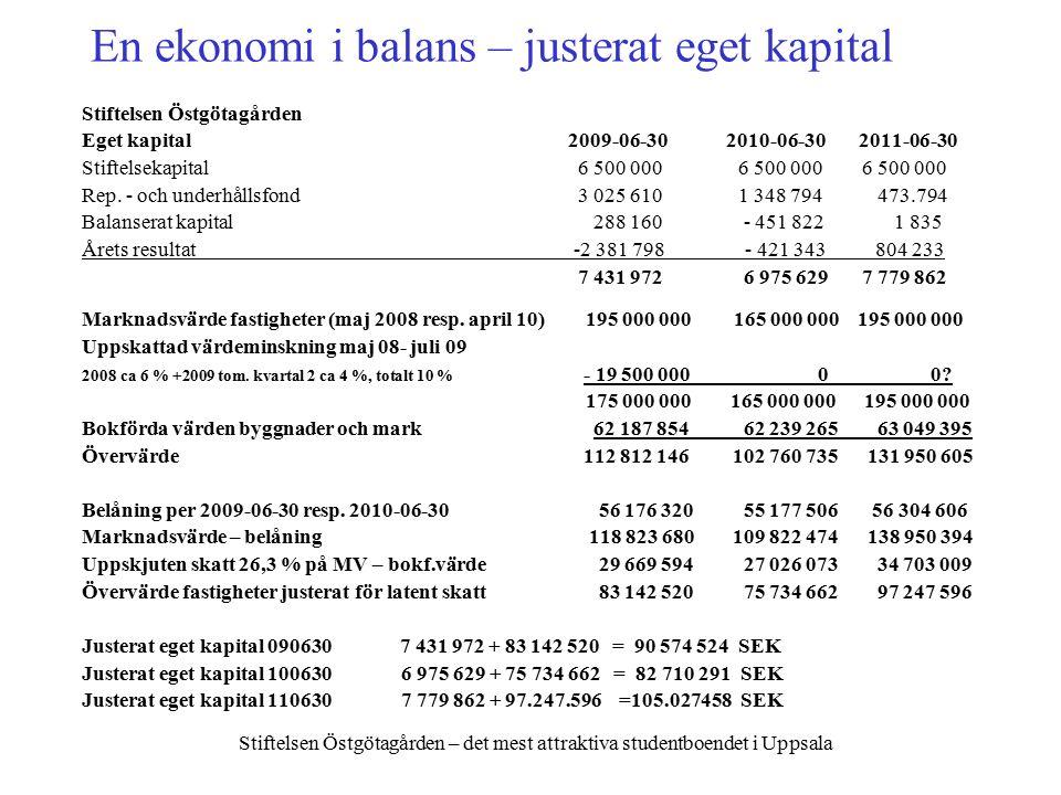 Stiftelsen Östgötagården – det mest attraktiva studentboendet i Uppsala En ekonomi i balans – justerat eget kapital Stiftelsen Östgötagården Eget kapital 2009-06-30 2010-06-30 2011-06-30 Stiftelsekapital 6 500 000 6 500 000 6 500 000 Rep.