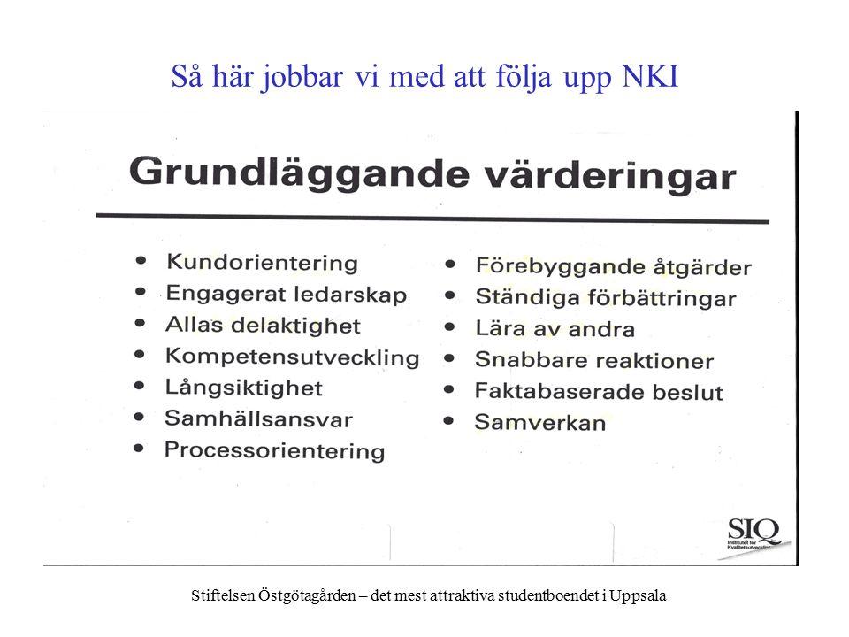 Så här jobbar vi med att följa upp NKI Stiftelsen Östgötagården – det mest attraktiva studentboendet i Uppsala