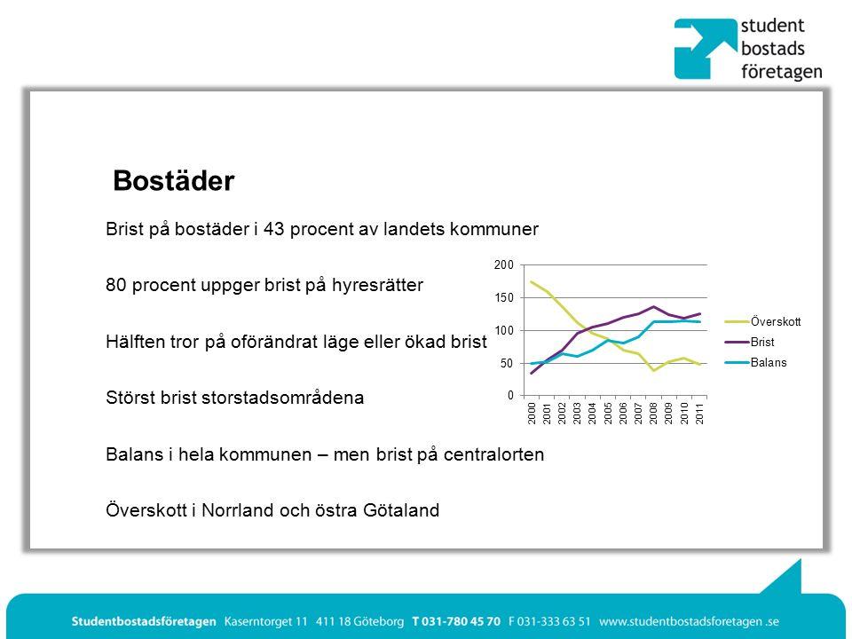 Bostäder Brist på bostäder i 43 procent av landets kommuner 80 procent uppger brist på hyresrätter Hälften tror på oförändrat läge eller ökad brist Störst brist storstadsområdena Balans i hela kommunen – men brist på centralorten Överskott i Norrland och östra Götaland
