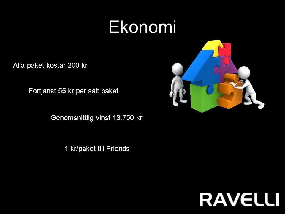 Ekonomi Alla paket kostar 200 kr Förtjänst 55 kr per sålt paket 1 kr/paket till Friends Paketen levereras alltid per säljare.