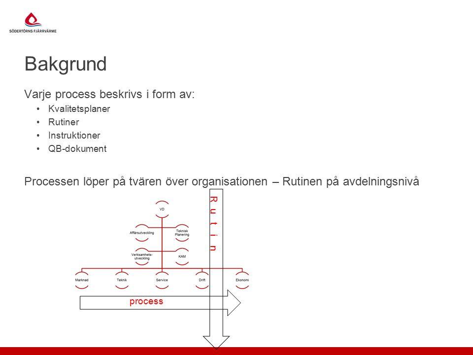 Bakgrund Varje process beskrivs i form av: Kvalitetsplaner Rutiner Instruktioner QB-dokument Processen löper på tvären över organisationen – Rutinen på avdelningsnivå process
