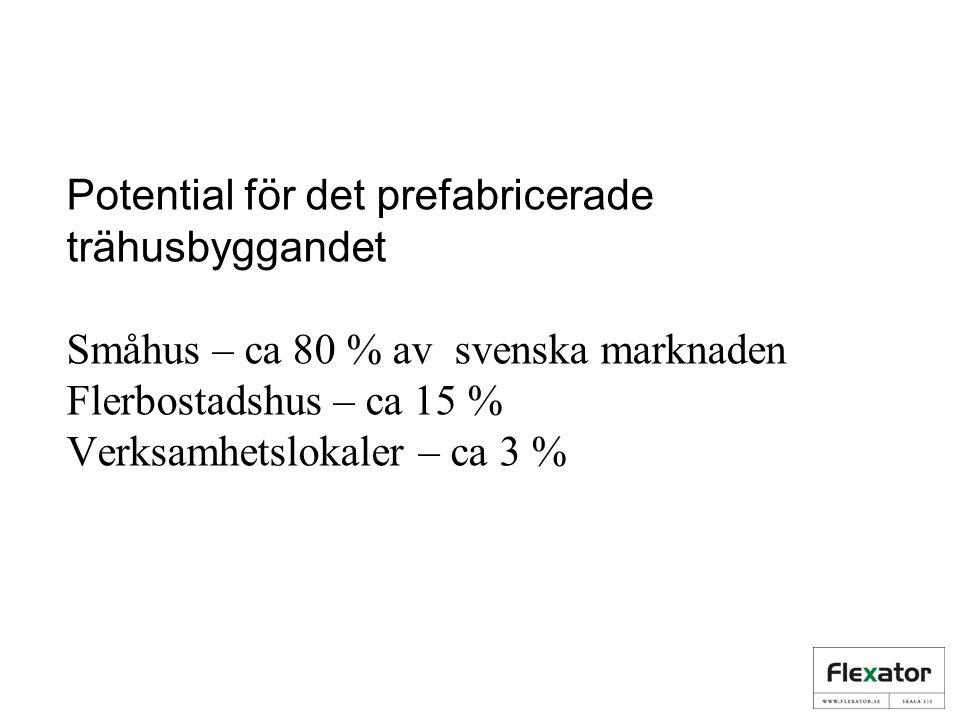 Potential för det prefabricerade trähusbyggandet Småhus – ca 80 % av svenska marknaden Flerbostadshus – ca 15 % Verksamhetslokaler – ca 3 %