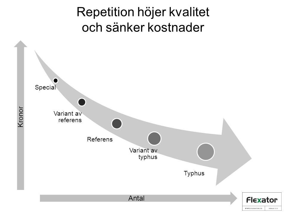 Repetition höjer kvalitet och sänker kostnader Special Variant av referens Referens Variant av typhus Typhus Antal Kronor