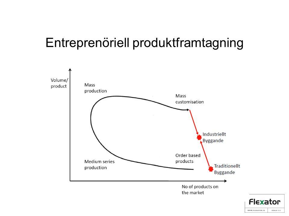 Entreprenöriell produktframtagning