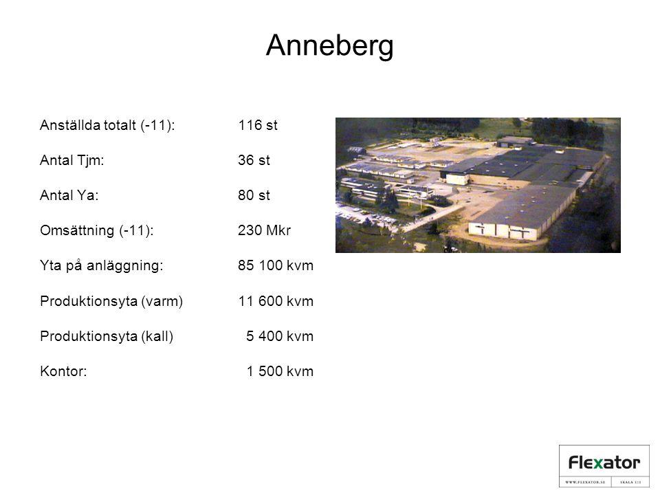 Anneberg Anställda totalt (-11):116 st Antal Tjm:36 st Antal Ya:80 st Omsättning (-11): 230 Mkr Yta på anläggning: 85 100 kvm Produktionsyta (varm)11 600 kvm Produktionsyta (kall) 5 400 kvm Kontor: 1 500 kvm