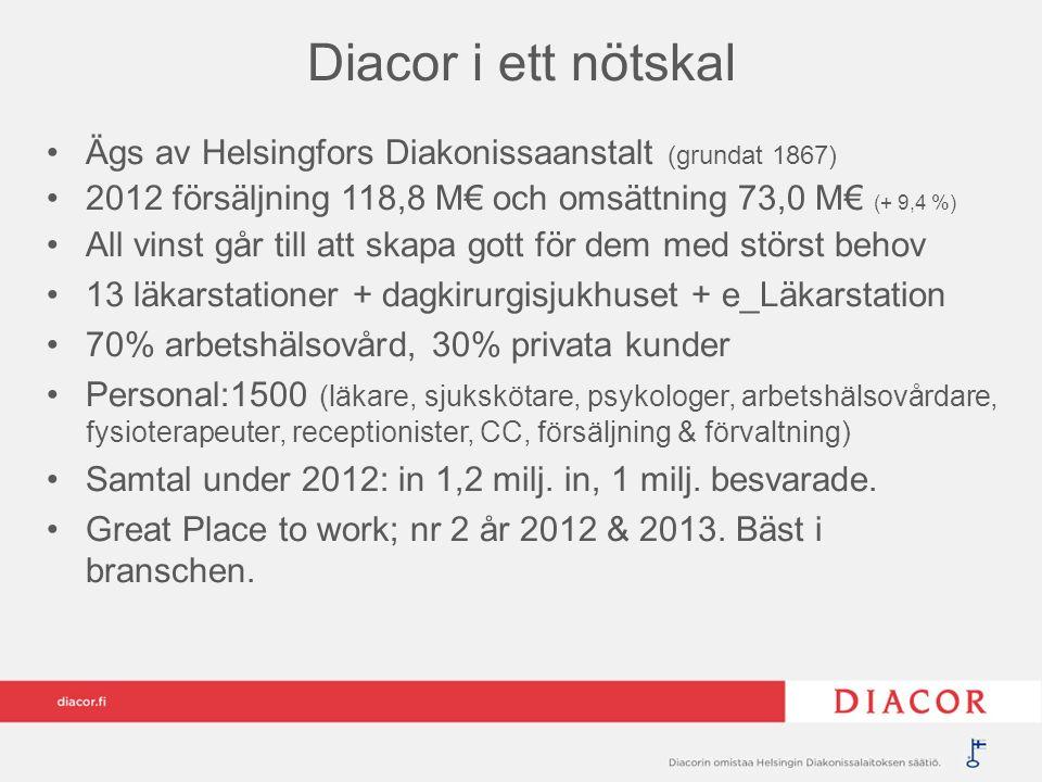 Diacor i ett nötskal Ägs av Helsingfors Diakonissaanstalt (grundat 1867) 2012 försäljning 118,8 M€ och omsättning 73,0 M€ (+ 9,4 %) All vinst går till att skapa gott för dem med störst behov 13 läkarstationer + dagkirurgisjukhuset + e_Läkarstation 70% arbetshälsovård, 30% privata kunder Personal:1500 (läkare, sjukskötare, psykologer, arbetshälsovårdare, fysioterapeuter, receptionister, CC, försäljning & förvaltning) Samtal under 2012: in 1,2 milj.