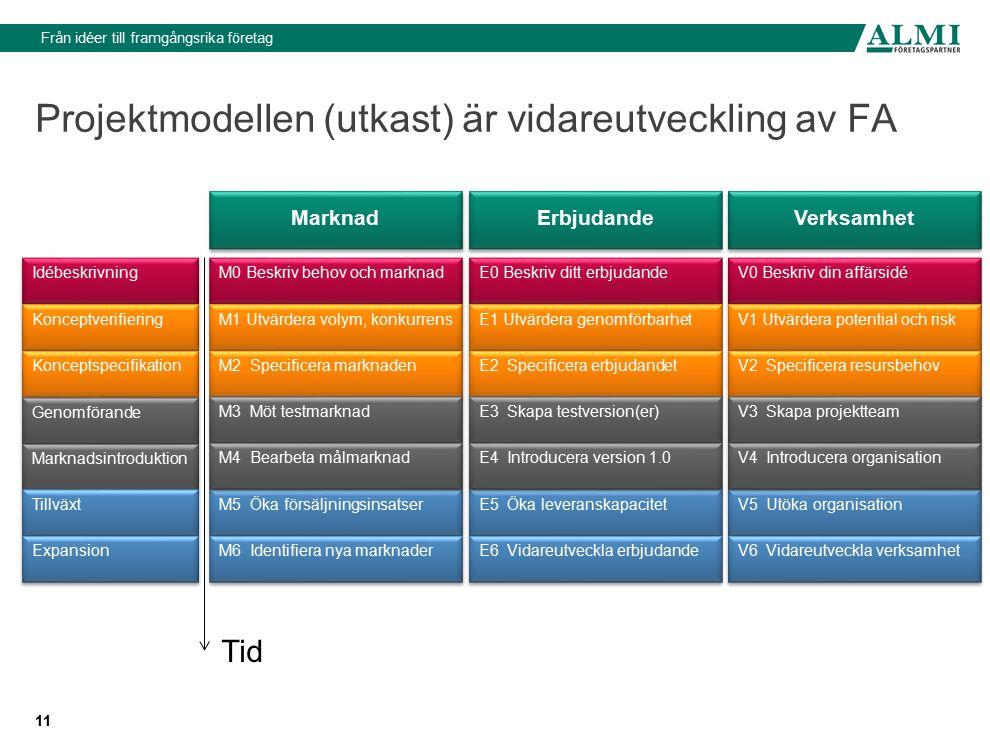 11 Projektmodellen (utkast) är vidareutveckling av FA M0 Beskriv behov och marknad M1 Utvärdera volym, konkurrens M2 Specificera marknaden M5 Öka förs