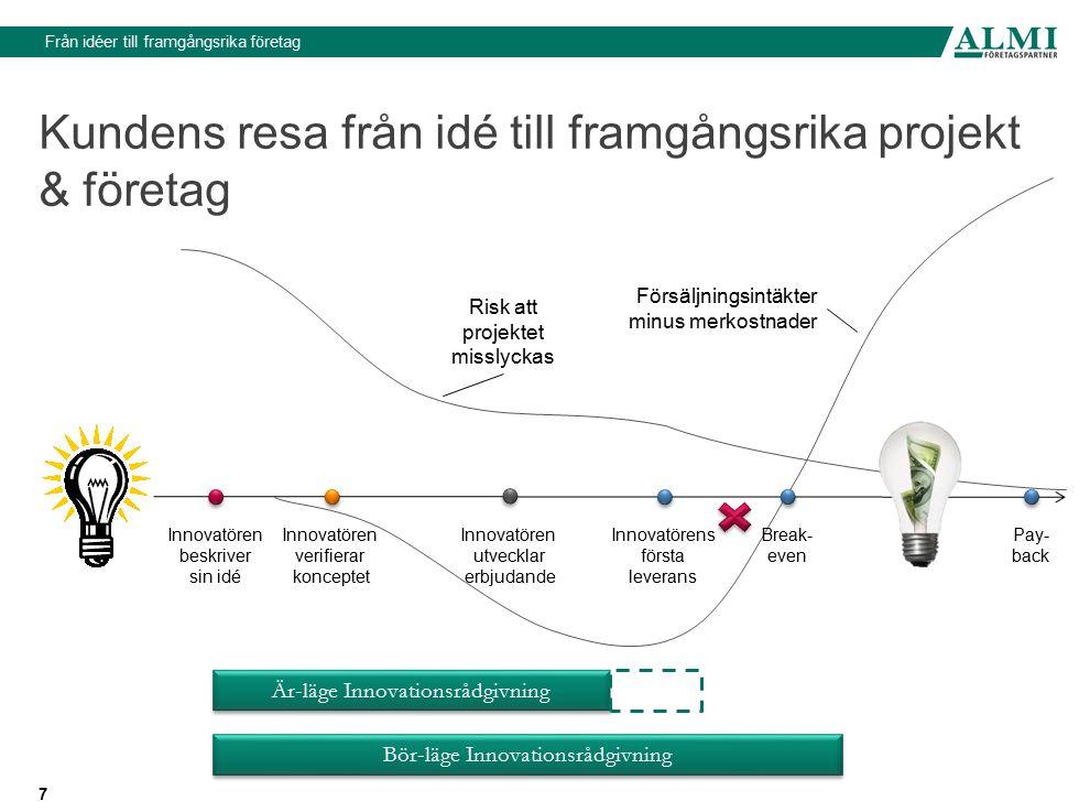 Från idéer till framgångsrika företag Syfte med projektmodell 8 Minska riskerna i projektet (både sannolikhet och belopp) Skapa tydlighet i Vem som ska göra Vad och När i projektet Effektivisera arbetet både för innovatör och Almi Skapa förutsättningar för strukturerade uppföljningar Vara ett allmängiltigt skelett som Almi kan bygga strukturkapital på Innovatören beskriver sin idé Innovatören verifierar konceptet Innovatörens första leverans Innovatören utvecklar erbjudande Break- even Pay- back Försäljningsintäkter minus merkostnader