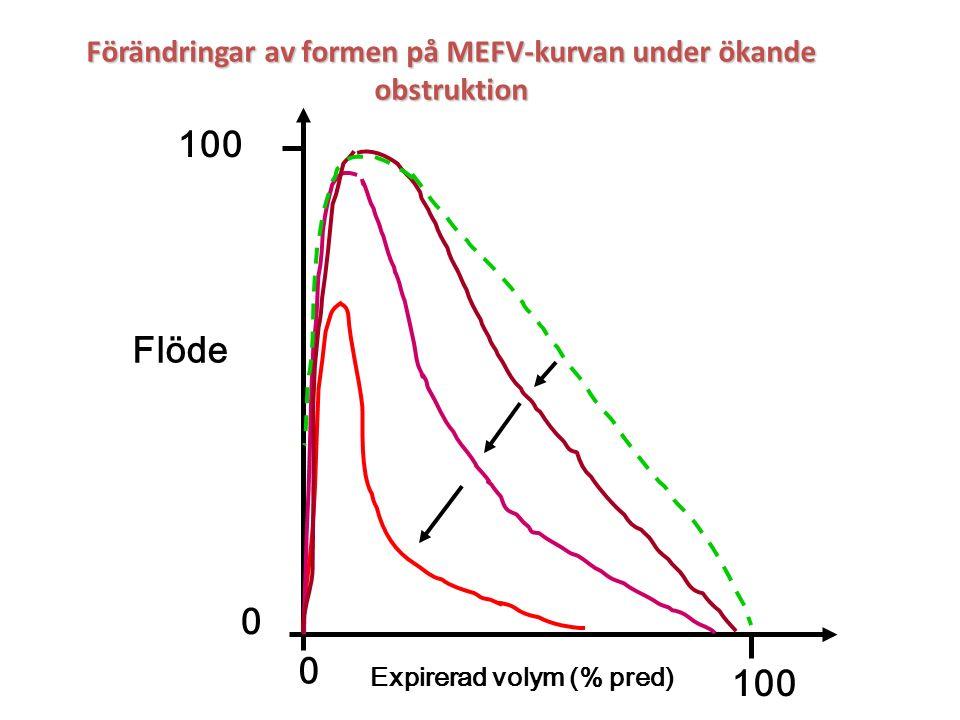 Förändringar av formen på MEFV-kurvan under ökande obstruktion Expirerad volym (% pred) Flöde 100 0 0