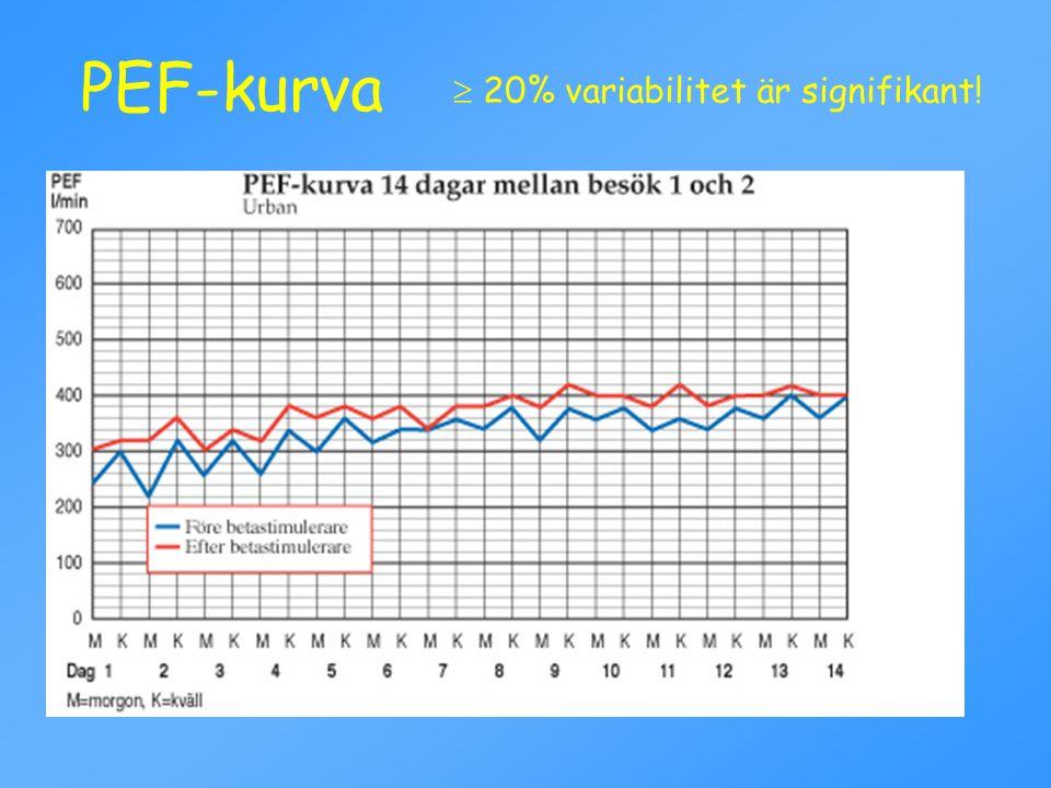 PEF-kurva  20% variabilitet är signifikant!