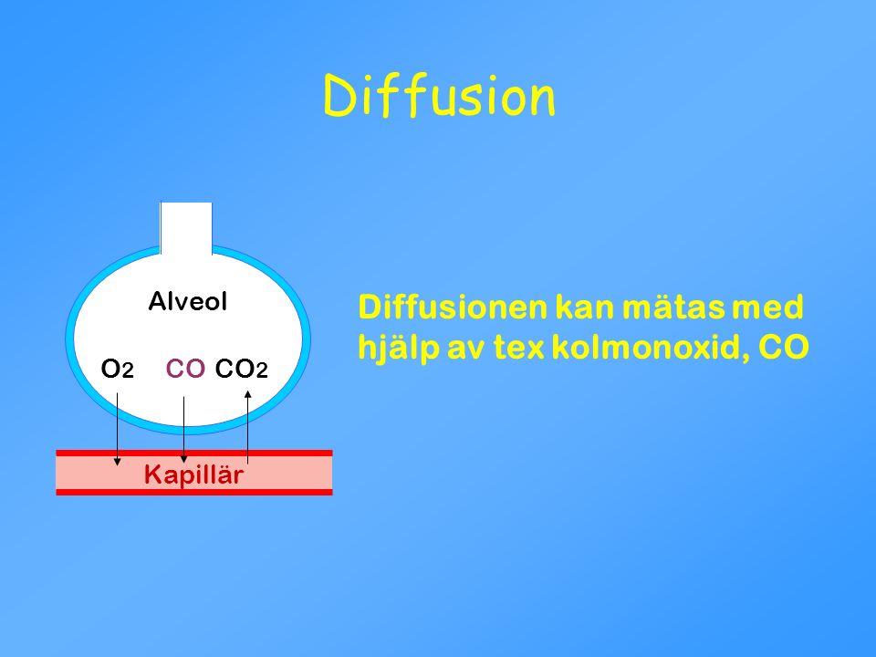 Kapillär O 2 CO 2 Alveol CO Diffusionen kan mätas med hjälp av tex kolmonoxid, CO Diffusion