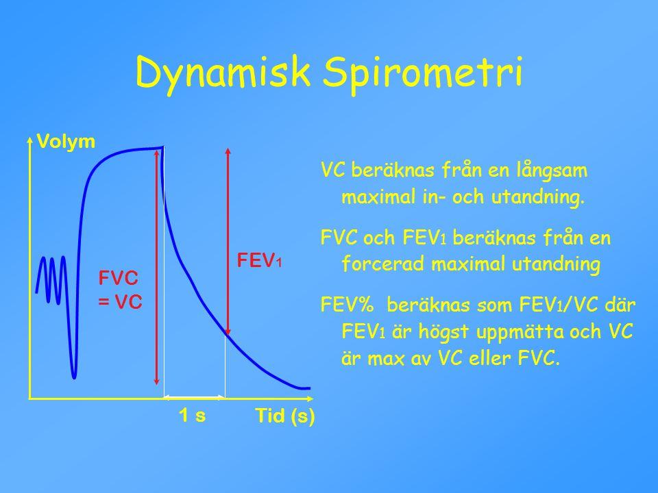 VC beräknas från en långsam maximal in- och utandning. FVC och FEV 1 beräknas från en forcerad maximal utandning FEV% beräknas som FEV 1 /VC där FEV 1