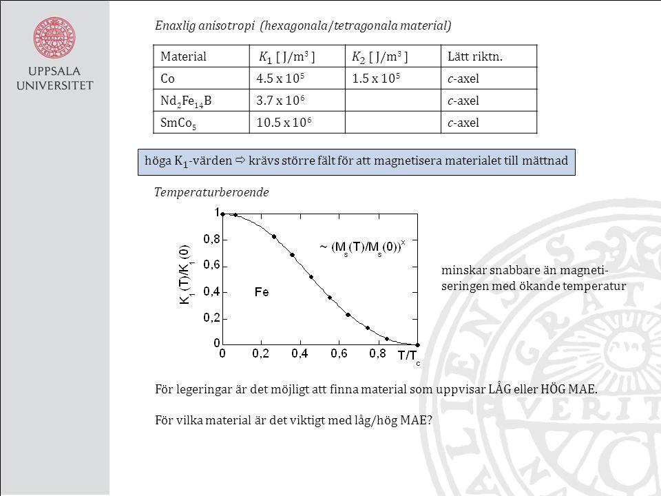 Enaxlig anisotropi (hexagonala/tetragonala material) Material K 1 [ J/m 3 ]K 2 [ J/m 3 ]Lätt riktn.