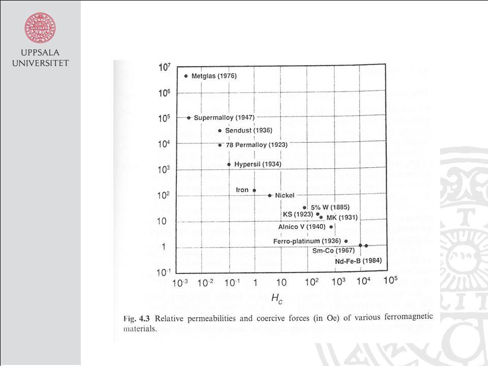 Tillämpningar Önskvärda egenskaper mjukmagnetiska; hög, och , men låg H c.