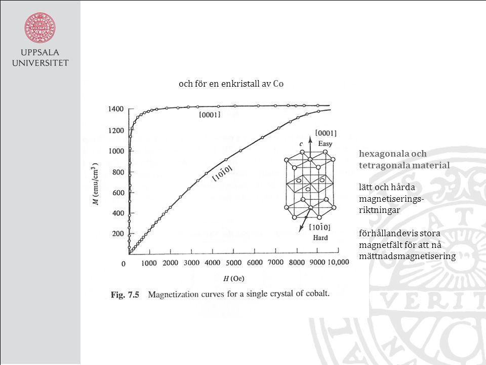 och för en enkristall av Co hexagonala och tetragonala material förhållandevis stora magnetfält för att nå mättnadsmagnetisering lätt och hårda magnetiserings- riktningar