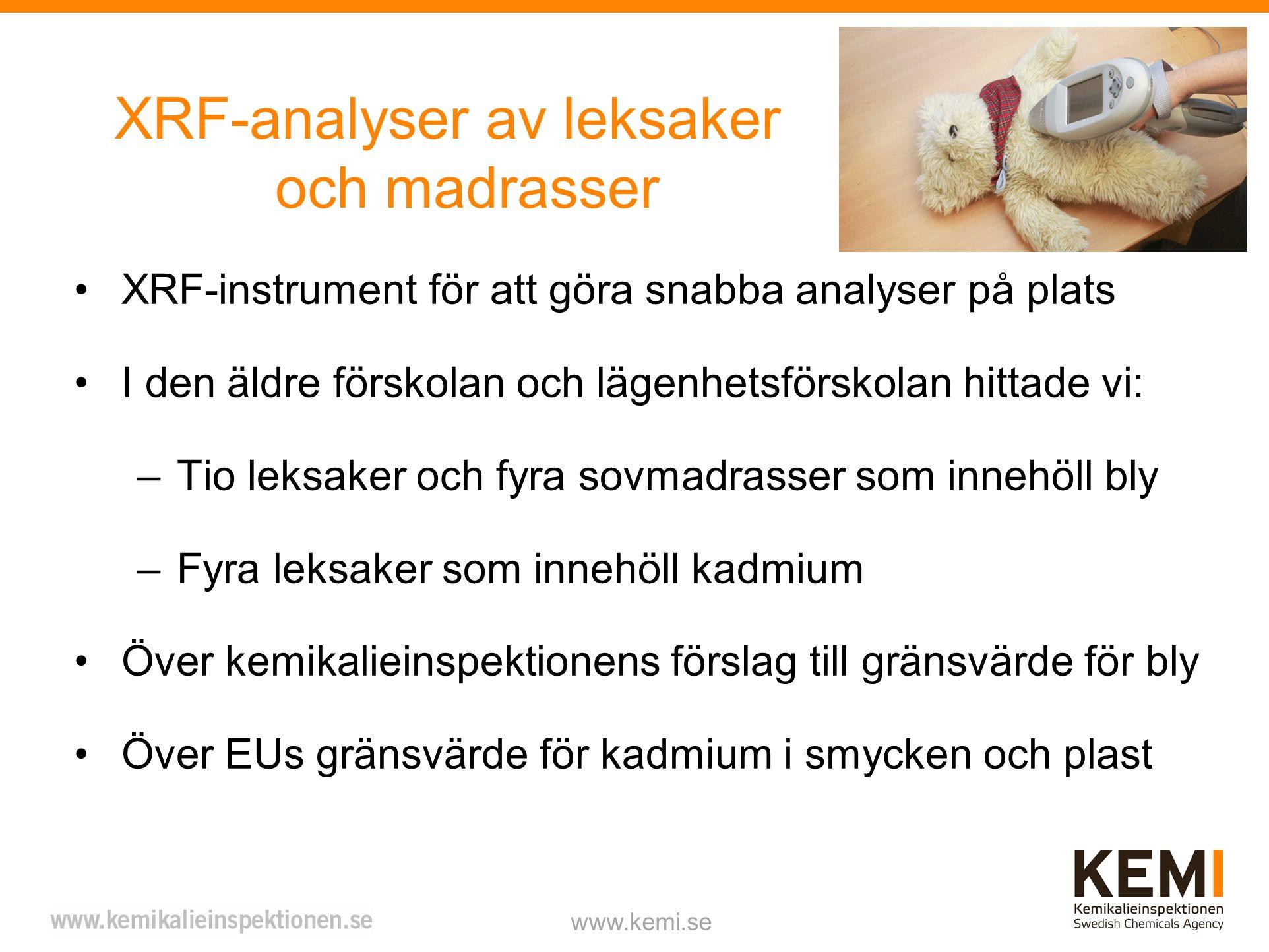 XRF-analyser av leksaker och madrasser XRF-instrument för att göra snabba analyser på plats I den äldre förskolan och lägenhetsförskolan hittade vi: –Tio leksaker och fyra sovmadrasser som innehöll bly –Fyra leksaker som innehöll kadmium Över kemikalieinspektionens förslag till gränsvärde för bly Över EUs gränsvärde för kadmium i smycken och plast www.kemi.se