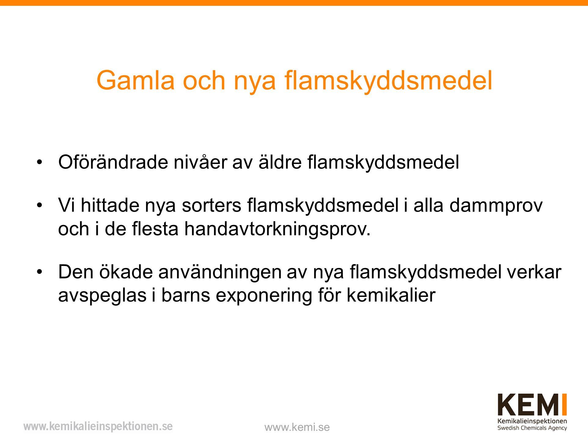Gamla och nya flamskyddsmedel www.kemi.se Oförändrade nivåer av äldre flamskyddsmedel Vi hittade nya sorters flamskyddsmedel i alla dammprov och i de flesta handavtorkningsprov.