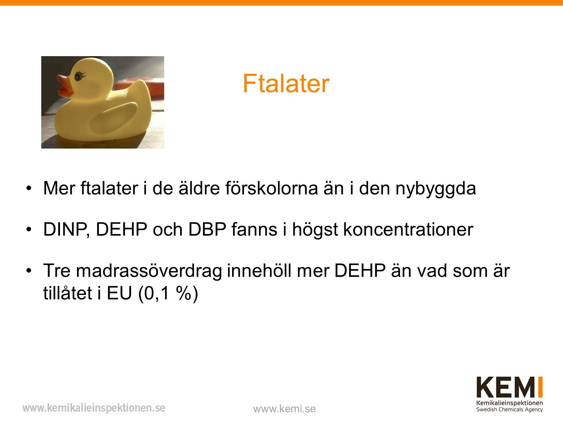 Ftalater www.kemi.se Mer ftalater i de äldre förskolorna än i den nybyggda DINP, DEHP och DBP fanns i högst koncentrationer Tre madrassöverdrag innehöll mer DEHP än vad som är tillåtet i EU (0,1 %)