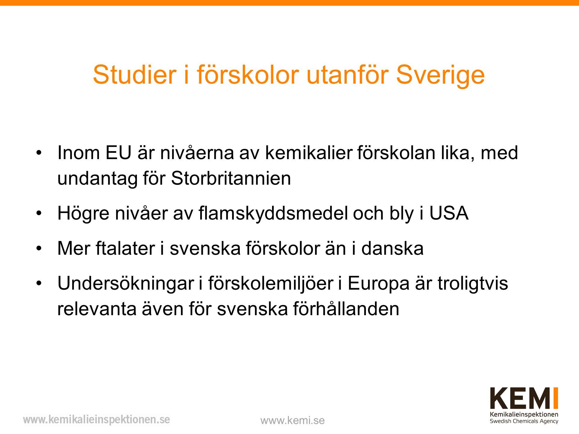 Studier i förskolor utanför Sverige www.kemi.se Inom EU är nivåerna av kemikalier förskolan lika, med undantag för Storbritannien Högre nivåer av flamskyddsmedel och bly i USA Mer ftalater i svenska förskolor än i danska Undersökningar i förskolemiljöer i Europa är troligtvis relevanta även för svenska förhållanden