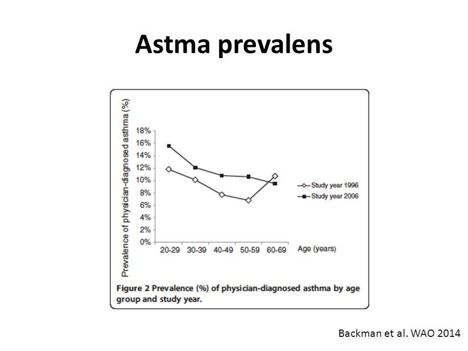 Astma prevalens Backman et al. WAO 2014