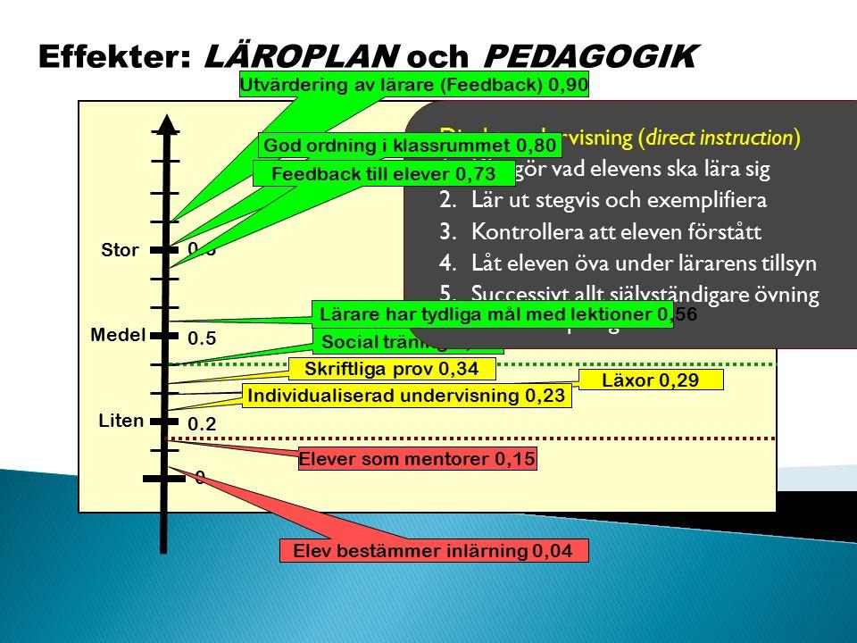 Effekter: LÄROPLAN och PEDAGOGIK Liten Medel Stor 0 0.2 0.5 0.8 Utvärdering av lärare (Feedback) 0,90 Social träning 0,40 Skriftliga prov 0,34 Elev be