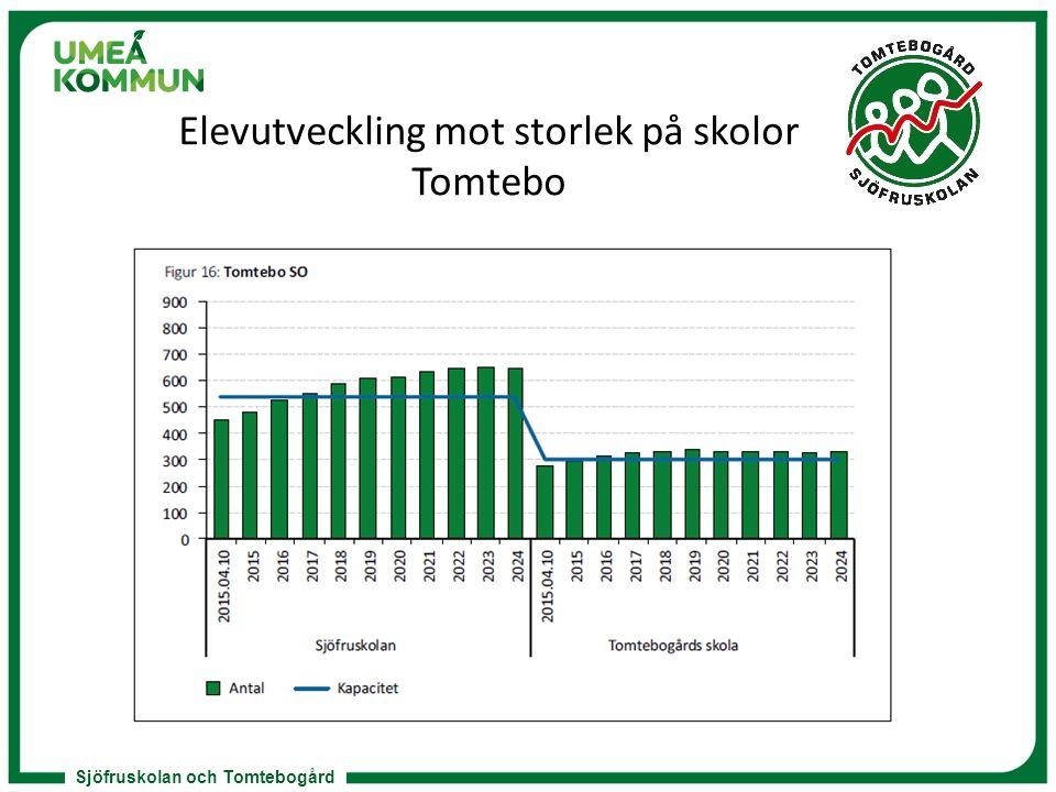 Sjöfruskolan och Tomtebogård Elevutveckling mot storlek på skolor Tomtebo