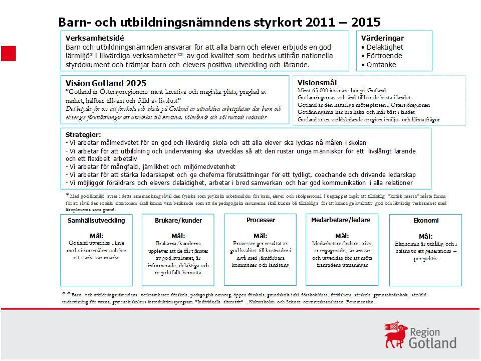 Mål: Gotland utvecklas i linje med visionsmålen och har ett starkt varumärke Delmål för 2011 - 2015: Minst 59 000 bor på Gotland Gotlänningarnas välstånd ligger i nivå med rikets genomsnitt Gotland är den naturliga mötesplatsen i Östersjöregionen Självskattad hälsa och psykiskt välbefinnande ligger över riksgenomsnittet Miljö- och klimatarbete på Gotland rankas topp tio i landet Framgångsfaktorer (vad behöver vi vara bra på, vad får vi inte misslyckas med) Aktiviteter och prioriterade utvecklingsområden på nämndnivå Stärka medborgarnas möjlighet till dialog och inflytande Ex på aktiviteter: Föräldra- och skolråd i förskole- och skolområdena.