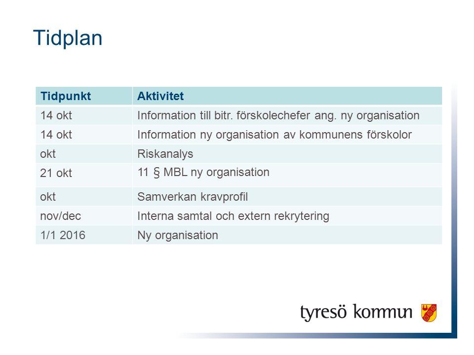 Tidplan TidpunktAktivitet 14 oktInformation till bitr. förskolechefer ang. ny organisation 14 oktInformation ny organisation av kommunens förskolor ok