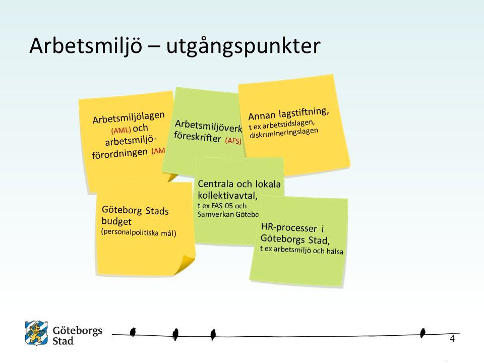 Arbetsmiljö – utgångspunkter Arbetsmiljölagen (AML) och arbetsmiljö- förordningen (AMF) Arbetsmiljöverkets föreskrifter (AFS) Annan lagstiftning, t ex arbetstidslagen, diskrimineringslagen Centrala och lokala kollektivavtal, t ex FAS 05 och Samverkan Göteborg Göteborg Stads budget (personalpolitiska mål ) HR-processer i Göteborgs Stad, t ex arbetsmiljö och hälsa 4