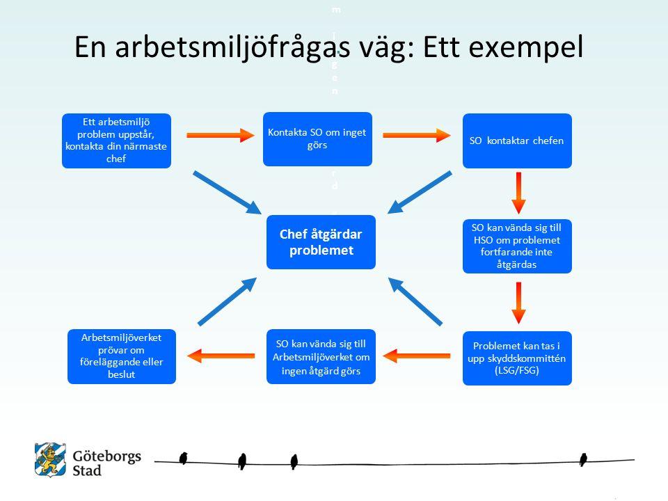 Kontakta SO om ingen åtgärd görsKontakta SO om ingen åtgärd görs Chef åtgärdar problemet SO kan vända sig till Arbetsmiljöverket om ingen åtgärd görs Arbetsmiljöverket prövar om föreläggande eller beslut Ett arbetsmiljö problem uppstår, kontakta din närmaste chef SO kontaktar chefen SO kan vända sig till HSO om problemet fortfarande inte åtgärdas Problemet kan tas i upp skyddskommittén (LSG/FSG) Kontakta SO om inget görs En arbetsmiljöfrågas väg: Ett exempel