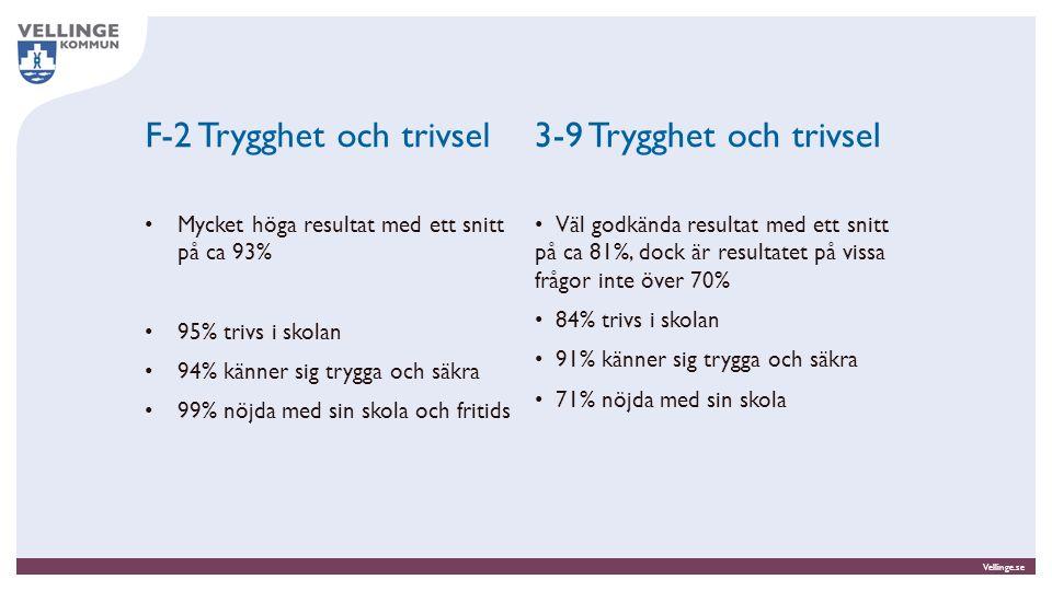 Vellinge.se F-2 Trygghet och trivsel Mycket höga resultat med ett snitt på ca 93% 95% trivs i skolan 94% känner sig trygga och säkra 99% nöjda med sin