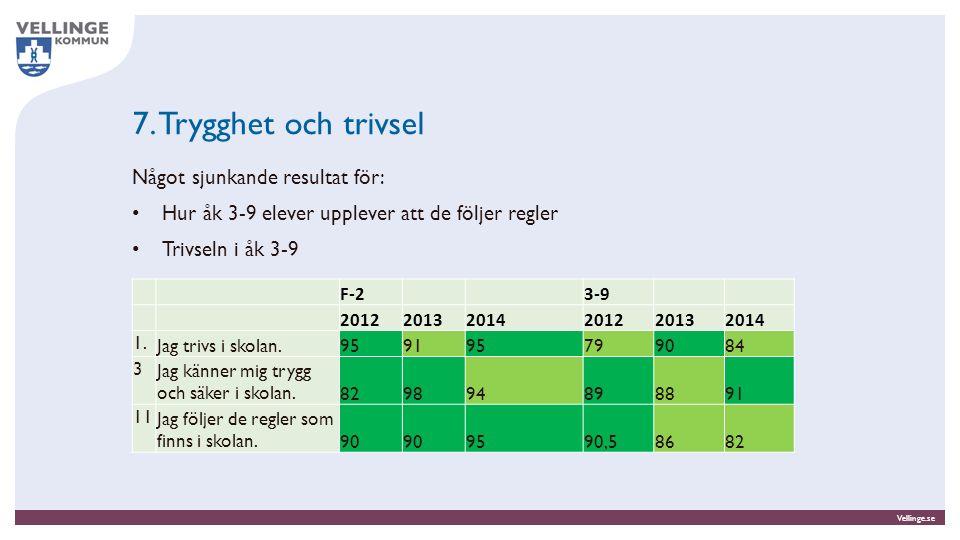 Vellinge.se 7. Trygghet och trivsel Något sjunkande resultat för: Hur åk 3-9 elever upplever att de följer regler Trivseln i åk 3-9 F-23-9 20122013201