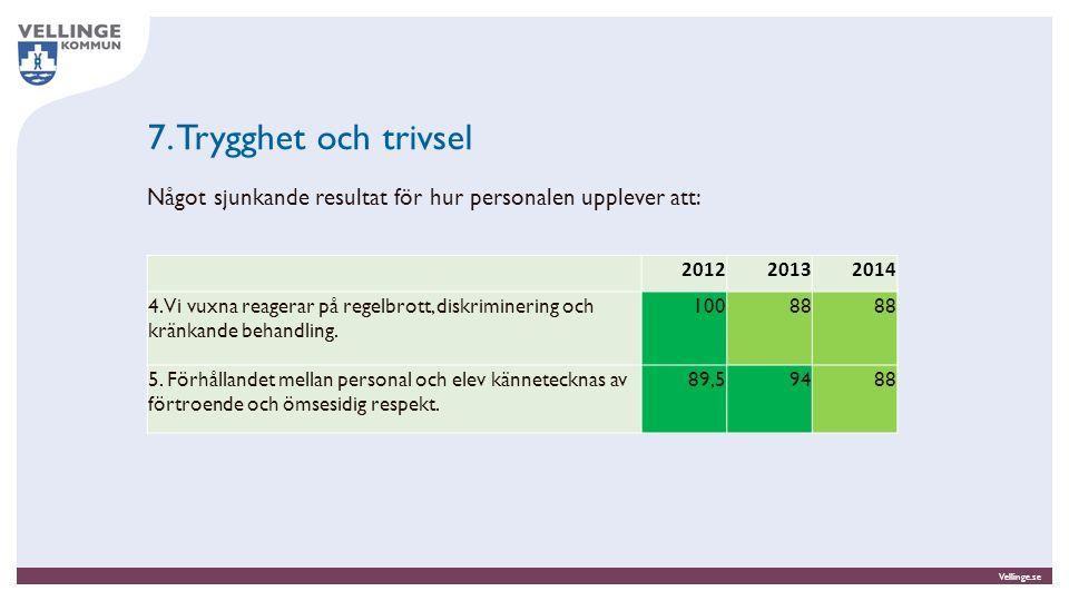 Vellinge.se 7. Trygghet och trivsel Något sjunkande resultat för hur personalen upplever att: 201220132014 4. Vi vuxna reagerar på regelbrott, diskrim