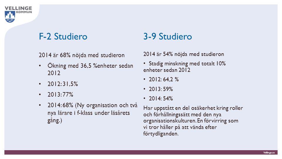 Vellinge.se F-2 Studiero 2014 är 68% nöjda med studieron Ökning med 36,5 %enheter sedan 2012 2012: 31,5% 2013: 77% 2014: 68% (Ny organisation och två nya lärare i f-klass under läsårets gång.) 2014 är 54% nöjda med studieron Stadig minskning med totalt 10% enheter sedan 2012 2012: 64,2 % 2013: 59% 2014: 54% Har uppstått en del osäkerhet kring roller och förhållningssätt med den nya organisationskulturen.