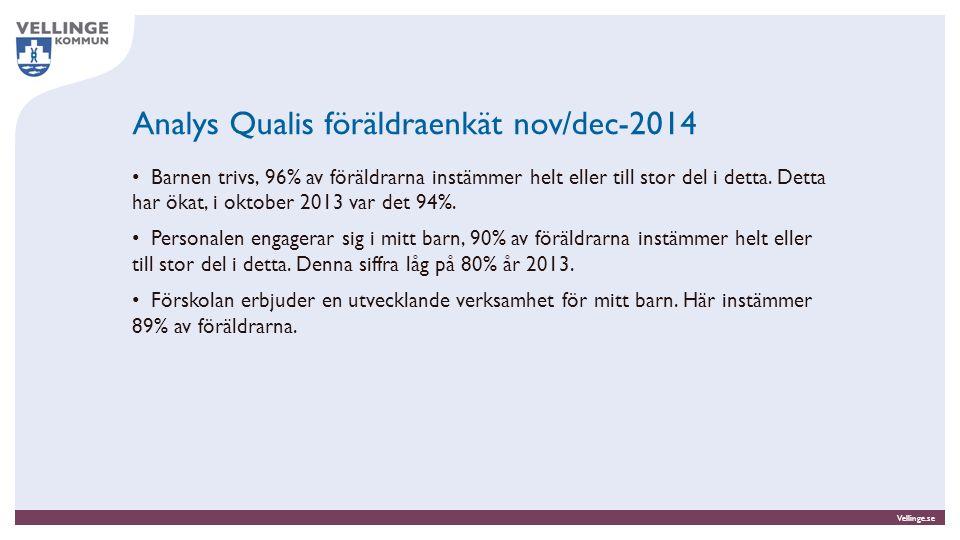 Vellinge.se Analys Qualis föräldraenkät nov/dec-2014 Barnen trivs, 96% av föräldrarna instämmer helt eller till stor del i detta. Detta har ökat, i ok