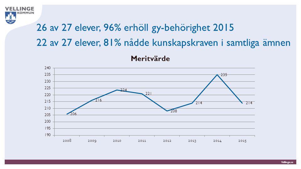 Vellinge.se 26 av 27 elever, 96% erhöll gy-behörighet 2015 22 av 27 elever, 81% nådde kunskapskraven i samtliga ämnen