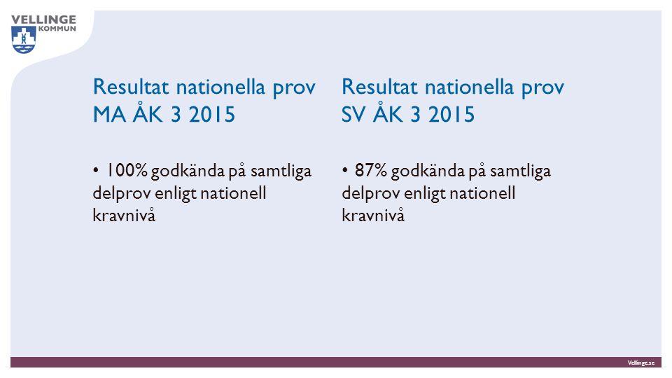 Vellinge.se Resultat nationella prov MA ÅK 3 2015 100% godkända på samtliga delprov enligt nationell kravnivå 87% godkända på samtliga delprov enligt nationell kravnivå Resultat nationella prov SV ÅK 3 2015