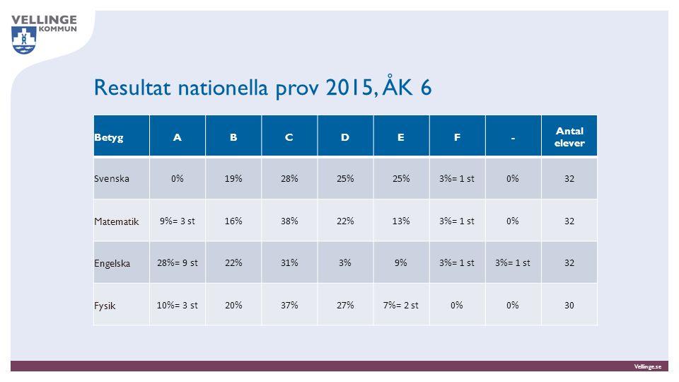 Vellinge.se Resultat nationella prov 2015, ÅK 9 BetygABCDEF- Antal elever Svenska0%7%= 2 st26%30% 7% = 2 st0%27 Matematik 0% 7%= 2 st44%33%15% = 4 st0%27 Engelska 4%=1 st15%= 4 st37%26%11%0%7%= 2 st27 Historia 0% 22%63%15% = 4 st0%27 Kemi0%4%= 1 st22%37%33%4%= 1 st0%27