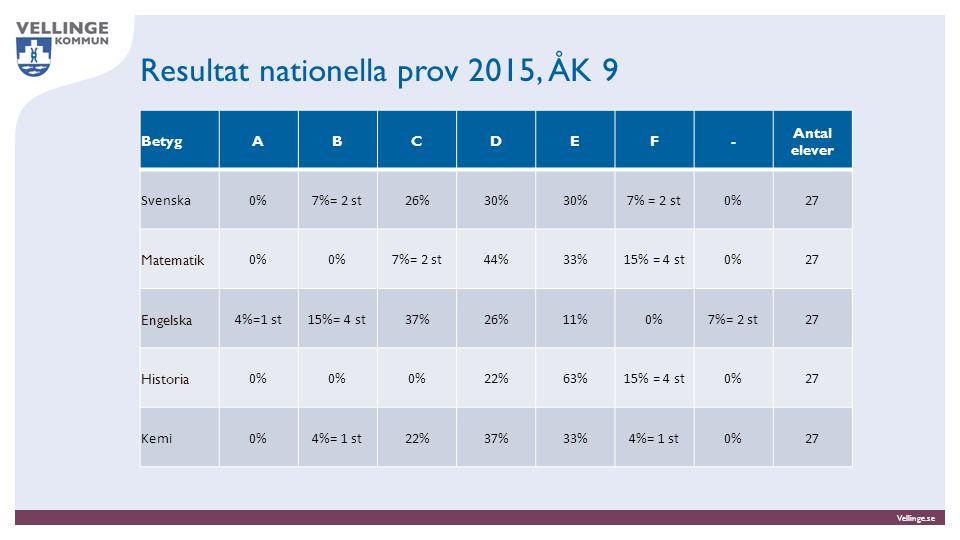 Vellinge.se Analys Qualis föräldraenkät nov/dec-2014 Barnen trivs, 96% av föräldrarna instämmer helt eller till stor del i detta.
