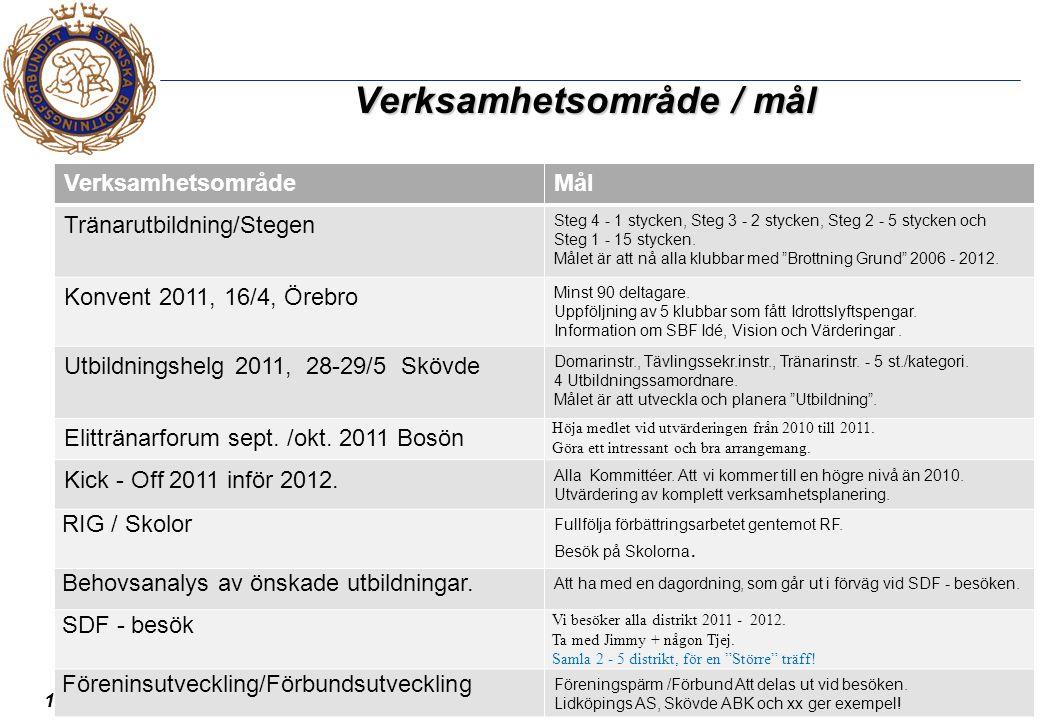19 © Svenska Brottningsförbundet 2005 Verksamhetsområde / mål VerksamhetsområdeMål Tränarutbildning/Stegen Steg 4 - 1 stycken, Steg 3 - 2 stycken, Steg 2 - 5 stycken och Steg 1 - 15 stycken.