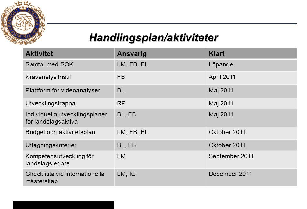 5 © Svenska Brottningsförbundet 2005 Handlingsplan/aktiviteter AktivitetAnsvarigKlart Samtal med SOKLM, FB, BLLöpande Kravanalys fristilFBApril 2011 Plattform för videoanalyserBLMaj 2011 UtvecklingstrappaRPMaj 2011 Individuella utvecklingsplaner för landslagsaktiva BL, FBMaj 2011 Budget och aktivitetsplanLM, FB, BLOktober 2011 UttagningskriterierBL, FBOktober 2011 Kompetensutveckling för landslagsledare LMSeptember 2011 Checklista vid internationella mästerskap LM, IGDecember 2011