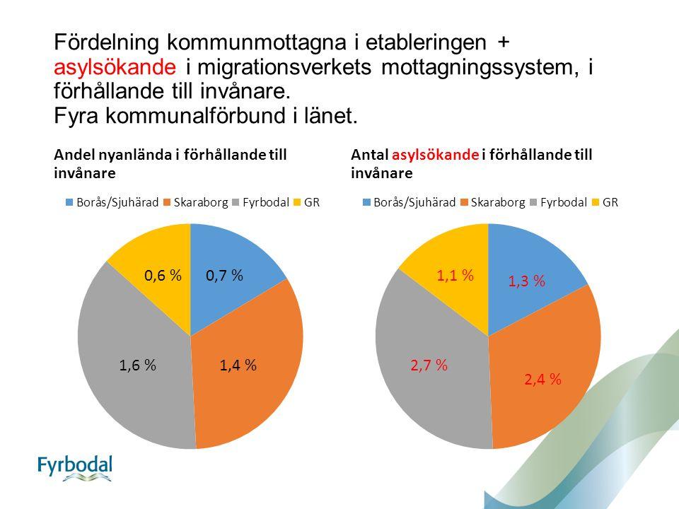 Fördelning kommunmottagna i etableringen + asylsökande i migrationsverkets mottagningssystem, i förhållande till invånare.
