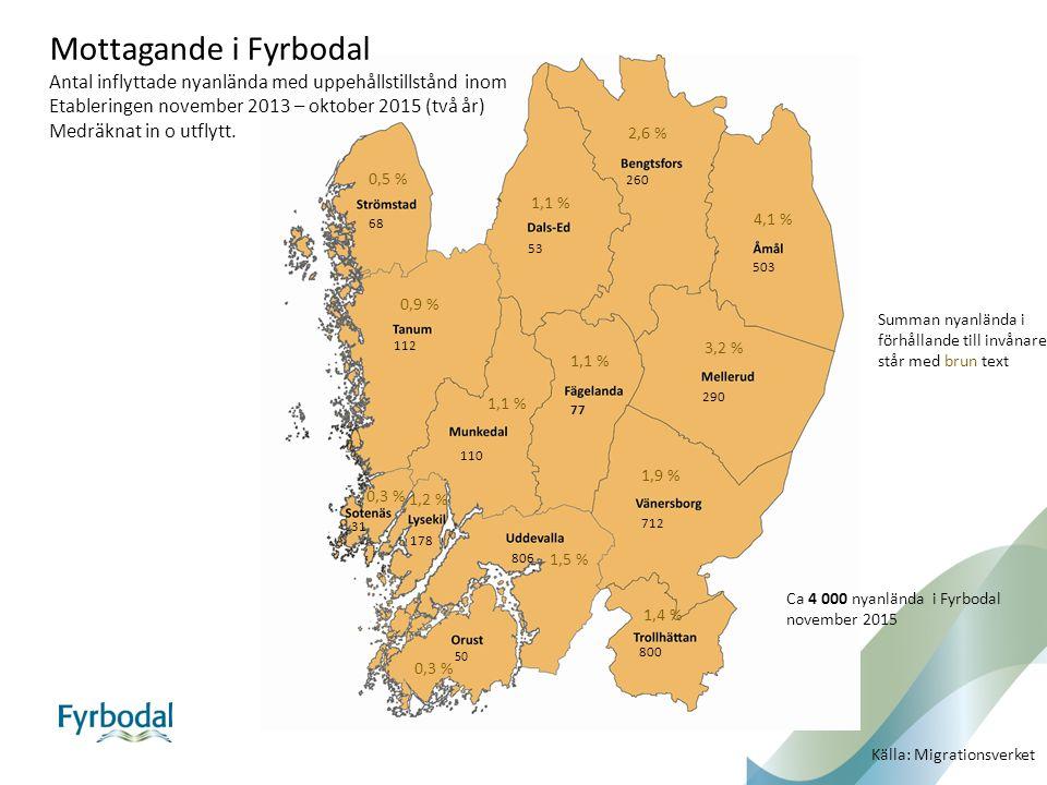 Mottagande i Fyrbodal Antal inflyttade nyanlända med uppehållstillstånd inom Etableringen november 2013 – oktober 2015 (två år) Medräknat in o utflytt.