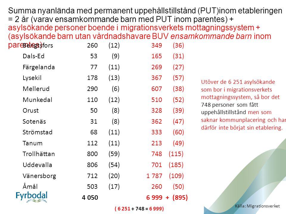 Summa nyanlända med permanent uppehållstillstånd (PUT)inom etableringen = 2 år (varav ensamkommande barn med PUT inom parentes) + asylsökande personer boende i migrationsverkets mottagningssystem + (asylsökande barn utan vårdnadshavare BUV ensamkommande barn inom parentes) Bengtsfors260 (12)349(36) Dals-Ed 53 (9)165(31) Färgelanda 77 (11)269(27) Lysekil178 (13)367(57) Mellerud290 (6)607(38) Munkedal110 (12)510(52) Orust 50 (8)328(39) Sotenäs 31 (8)362(47) Strömstad 68 (11)333(60) Tanum112 (11)213(49) Trollhättan800 (59)748 (115) Uddevalla806 (54)701 (185) Vänersborg712 (20) 1 787 (109) Åmål503 (17)260(50) 4 050 6 999 + (895) ( 6 251 + 748 = 6 999) Källa: Migrationsverket Utöver de 6 251 asylsökande som bor i migrationsverkets mottagningssystem, så bor det 748 personer som fått uppehållstillstånd men som saknar kommunplacering och har därför inte börjat sin etablering.