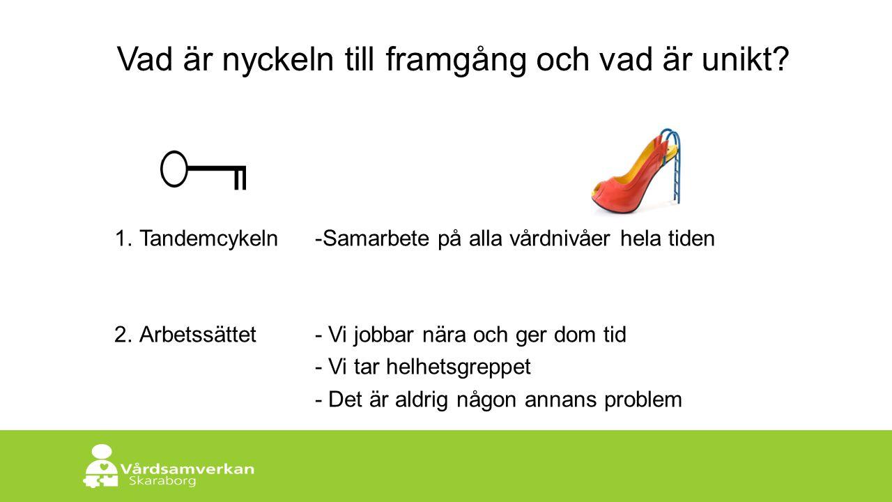 Skaraborgs Sjukhus Vad är nyckeln till framgång och vad är unikt? 1.Tandemcykeln-Samarbete på alla vårdnivåer hela tiden 2.Arbetssättet - Vi jobbar nä