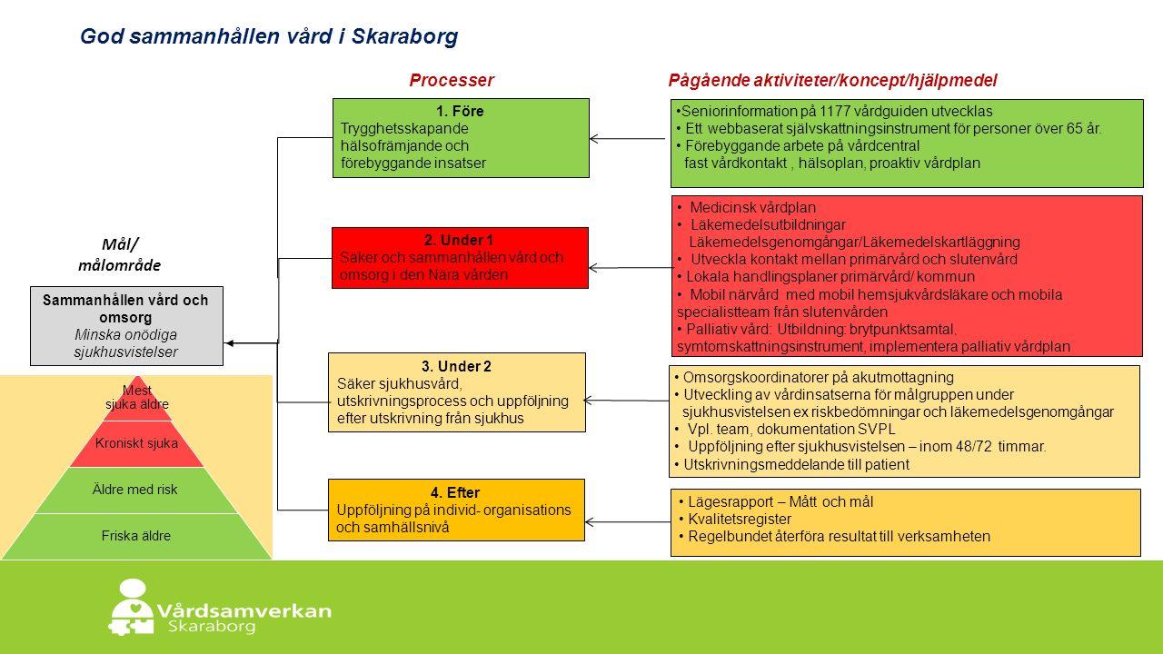 Skaraborgs Sjukhus Mål/ målområde 3. Under 2 Säker sjukhusvård, utskrivningsprocess och uppföljning efter utskrivning från sjukhus Sammanhållen vård o