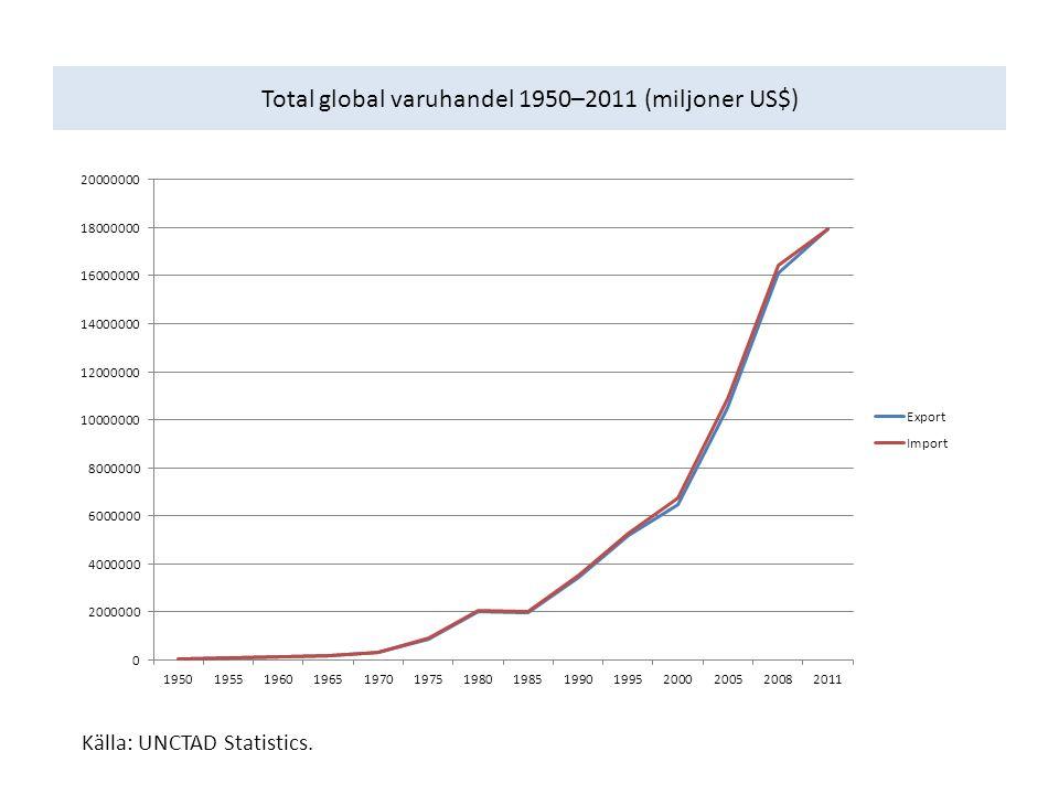 Total global varuhandel 1950–2011 (miljoner US$) Källa: UNCTAD Statistics.
