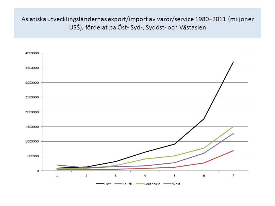 Asiatiska utvecklingsländernas export/import av varor/service 1980–2011 (miljoner US$), fördelat på Öst- Syd-, Sydöst- och Västasien